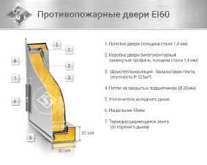 Конструкция противопожарной двери EI 60